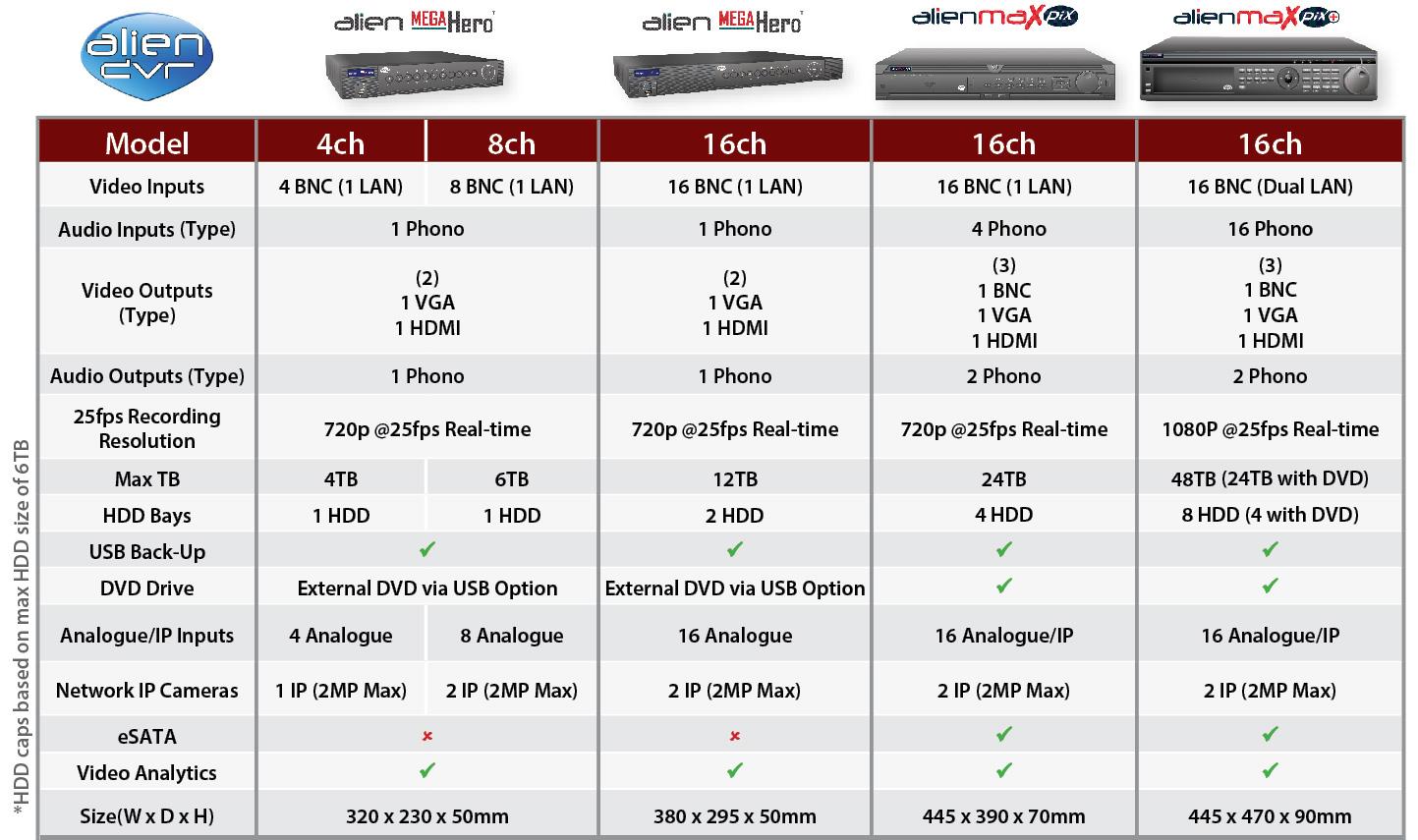 DVR Comparison Chart